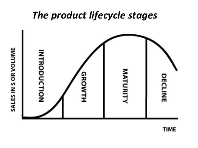 the four stages of a successful hydrologic cycle The product life cycle stages are 4 clearly defined phases however, the key to successful manufacturing is not just understanding this life cycle, but also proactively managing products throughout their lifetime.