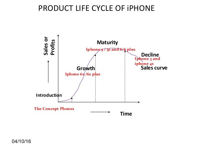 Product life cycle essay free : VALUE-RESPONDING.ML