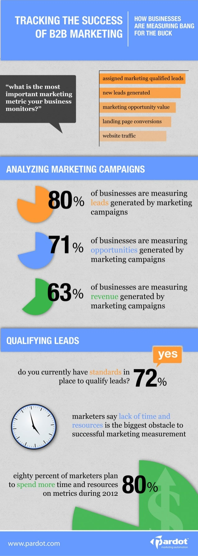 Tracking the Success of B2B Marketing [Infographic]