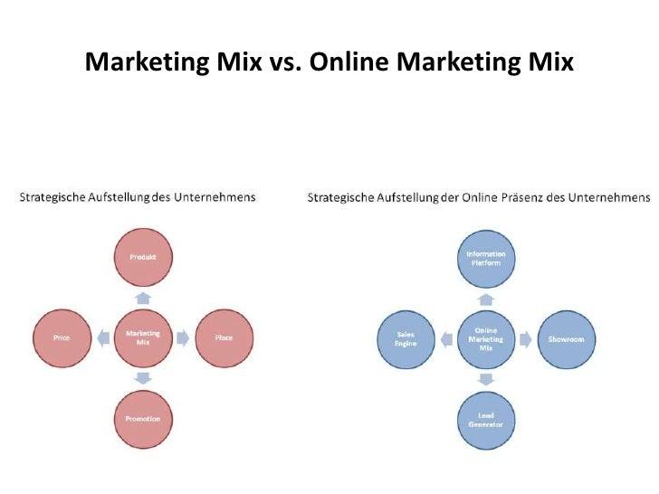 Vergleich:  Traditioneller Marketing Mix und Online Marketing Mix