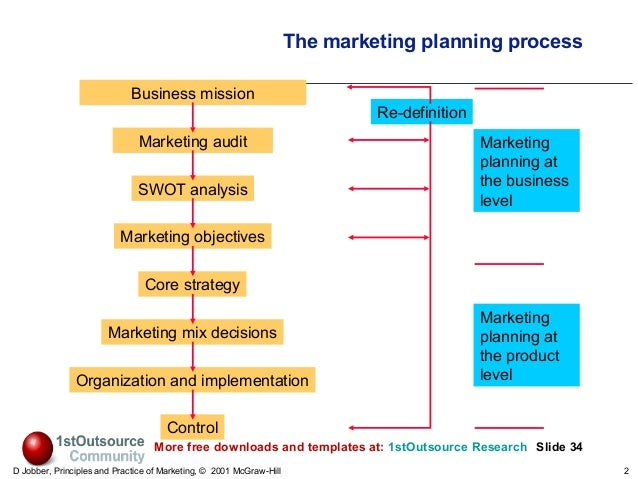 an introduction to marketing and business Marketing tries to have the most accurate and detailed product concept possible in order to get accurate reactions from target buyers those reactions can then be used to inform the final product, the marketing mix, and the business analysis.