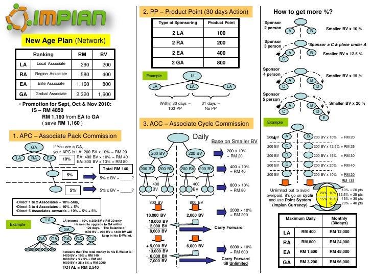 Create A Video Games Marketing Plan Pdf Video Game Creator Mac