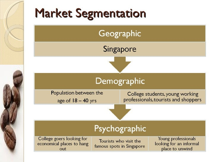 coffee shops market segmentation in the philippines The target market for coffee, includes drip coffee drinkers, coffee shop lovers, specialty coffee drinkers, and whole bean buyers by expanding.