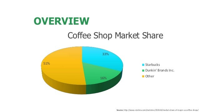 consumer behaviour in the coffee shop industry Consumer behavior in coffee shop, experiential consumption - business/marketing bibliographies - in harvard style.