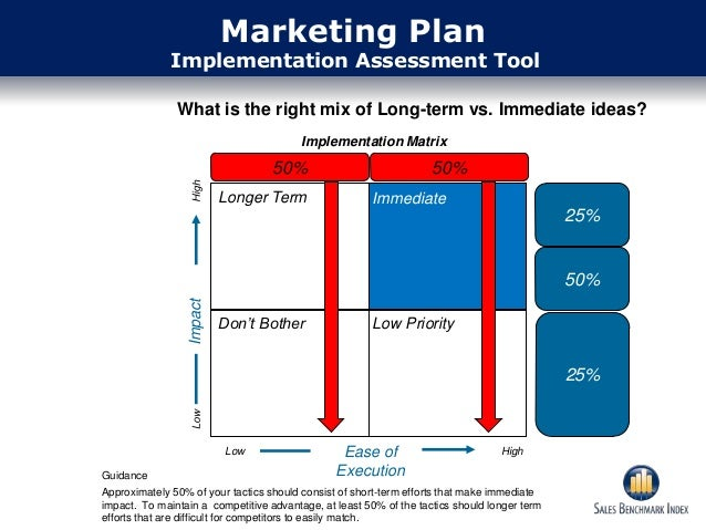 marketing implementation This presentation discusses about approaches to marketing implementation.