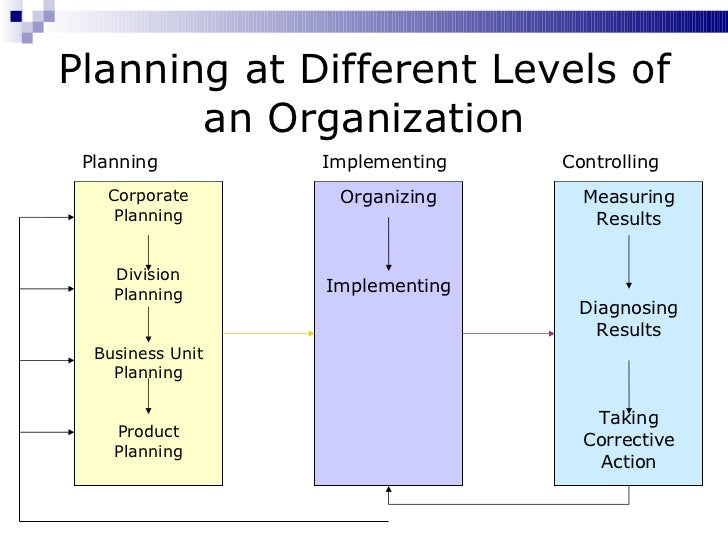 How to Develop a Business Plan for a Company Division | Bizfluent