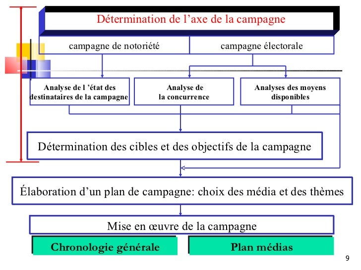 Nasrou marketing politique application aux campagnes lectorales