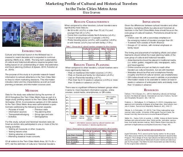 Marketing Profile of Cultural and Historical Travelers to the Twin Cities Metro Area