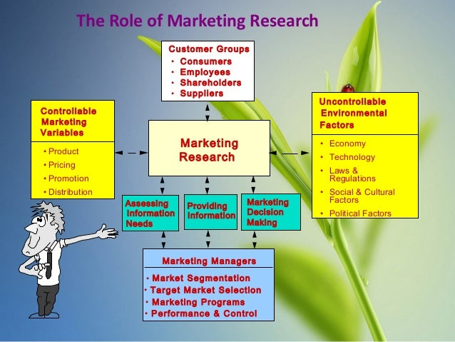 purpose of marketing research Purpose – to investigate whether strategic orientation affects the evaluation of   four market research performance factors were identified – market research as.
