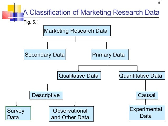 5-1 A Classification of Marketing Research Data Survey Data Observational and Other Data Experimental Data Fig. 5.1 Qualit...