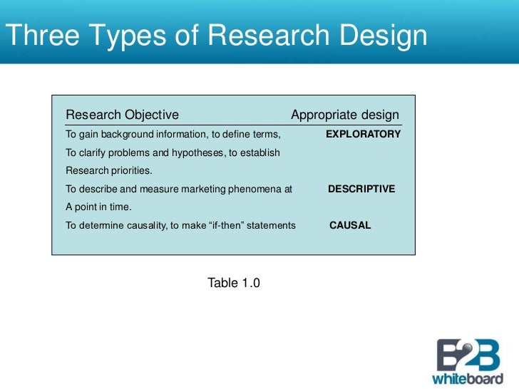 types of research design for dissertation Get a guide on research design and methodology research design methodology: the instruments you choose for your study will depend on your research methods.