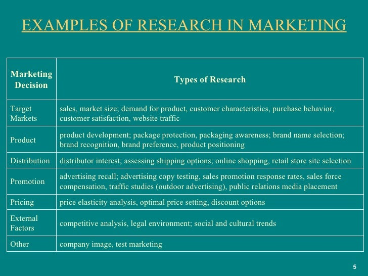 Marketing research pro...