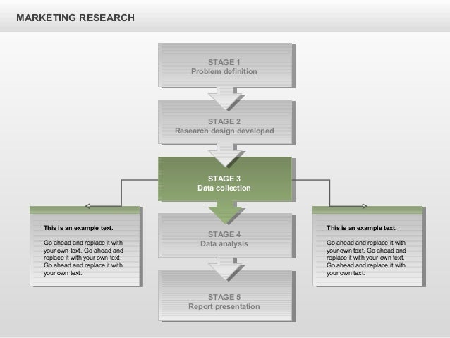 marketing research process example