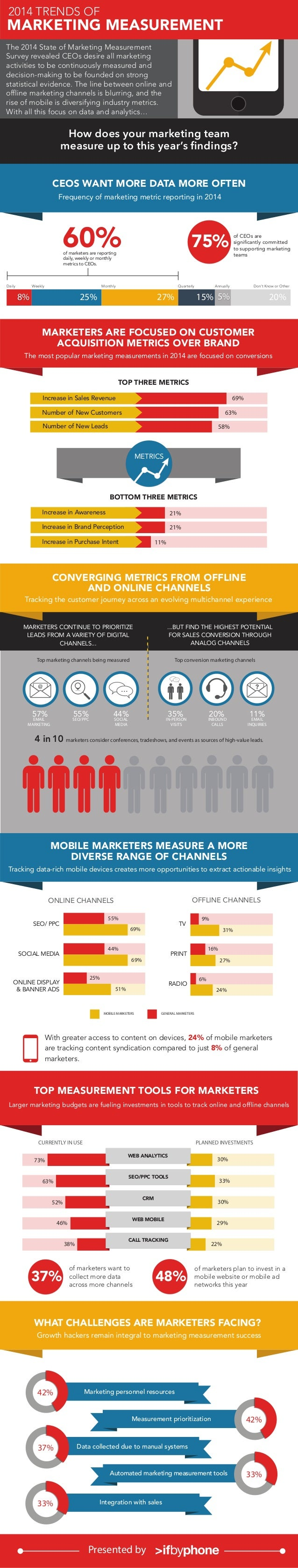 State of marketing measurement survey 2014
