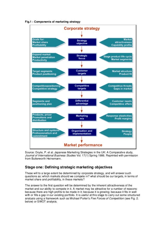 a study of marketing strategy and analysis for nerium international Jeff olson ceo and founder nerium international oliver muskinja of the online marketing strategy including research study projects (analysis.