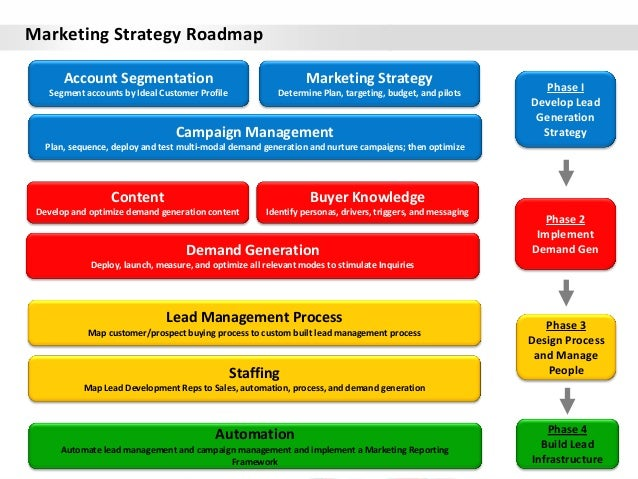 strategic phase of crocs marketing essay Strategic management process strategic management process strategic management it cuts across virtually all facets of managing and must be initiated.