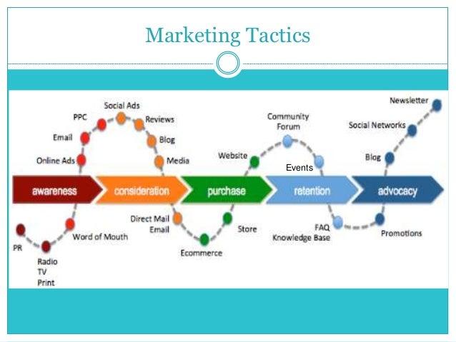 Top Ten Marketing Tactics For Nonprofit Marketers