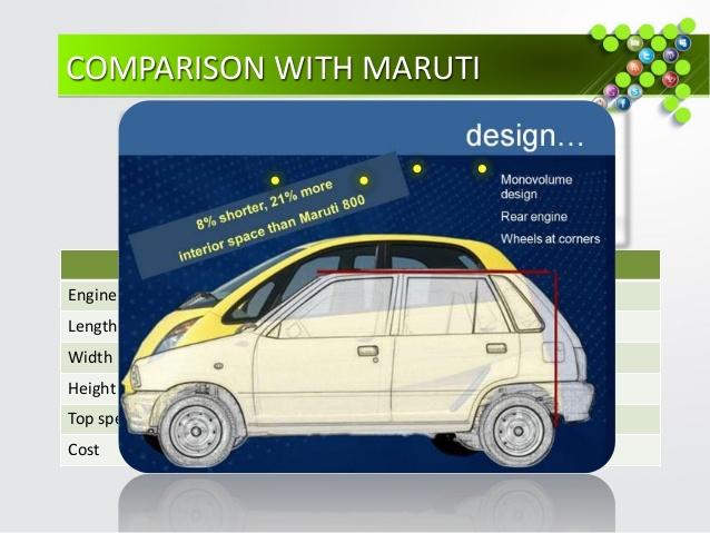 Tata Nano: A Positioning Disaster - IOSR