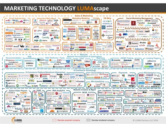 Marketing tech Lumascape 2014