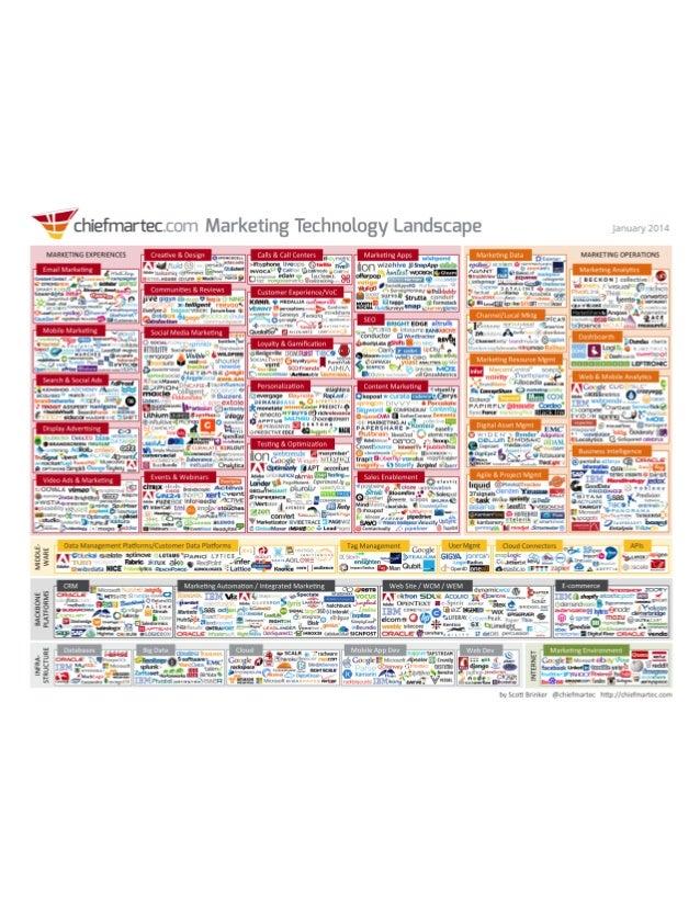 Marketing technology landscape 2014