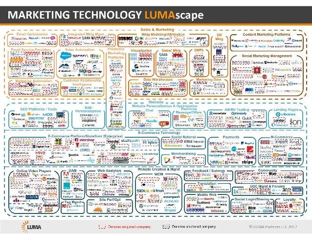 ©LUMAPartnersLLC2016 Tag Mgmt Chat Real-time Message/Offers MARKETINGTECHNOLOGYLUMAscape Mobile Web Website Creation...