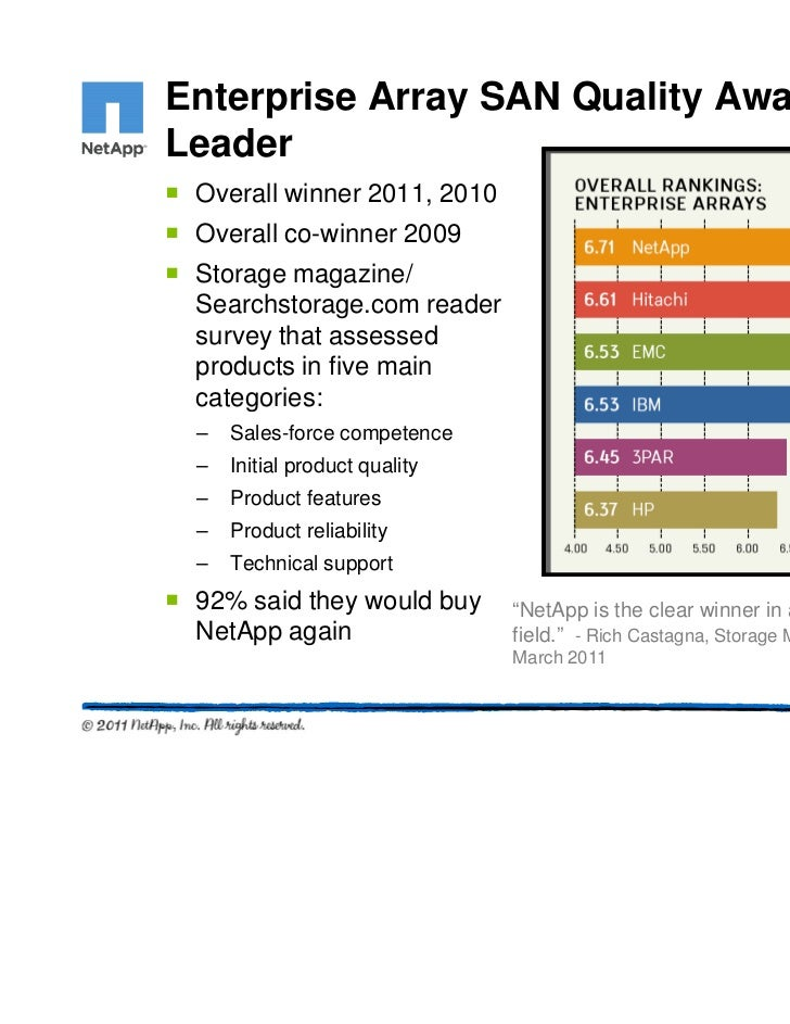 Enterprise Array SAN Quality AwardLeader Overall winner 2011, 2010 Overall co-winner 2009 Storage magazine/ Searchstorage....