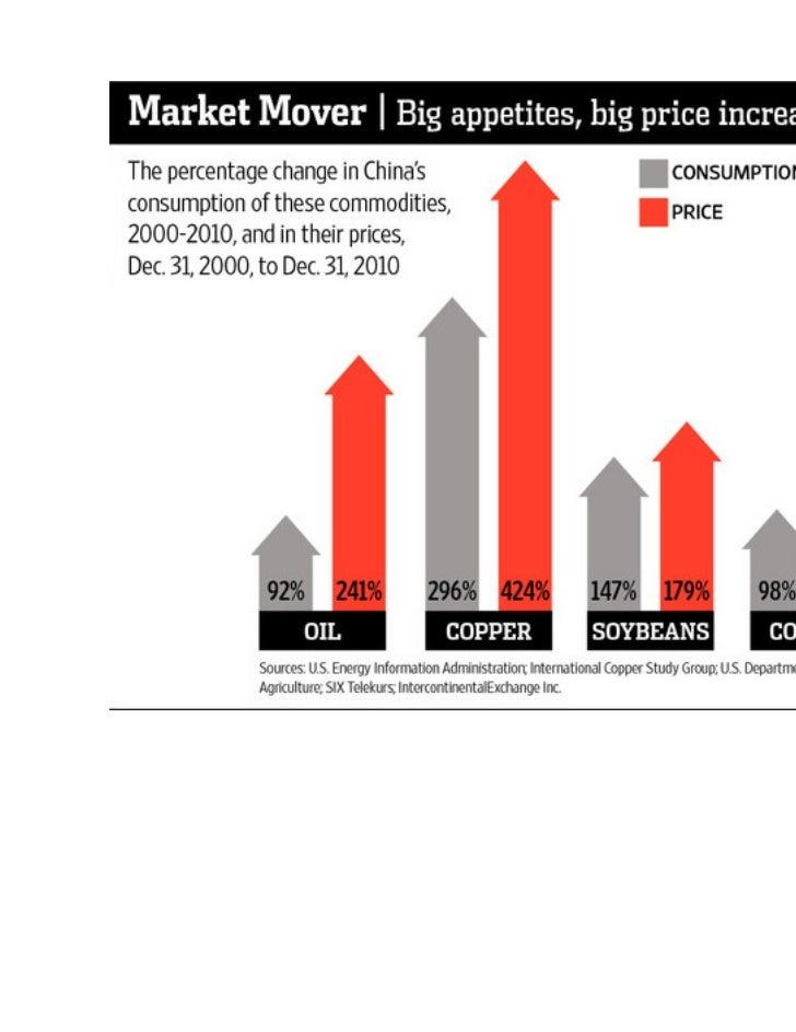 Market Mover | Big appetites, big price increases