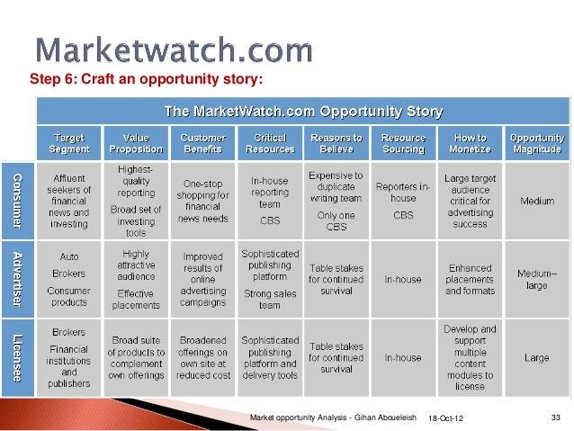 Market Analysis Sample WowcircleTk