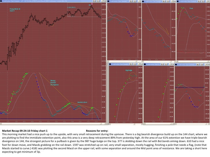 Market Recap 09-24-10 Friday chart 1  Reasons for entry: This morning market had a nice push up to the upside, with very s...