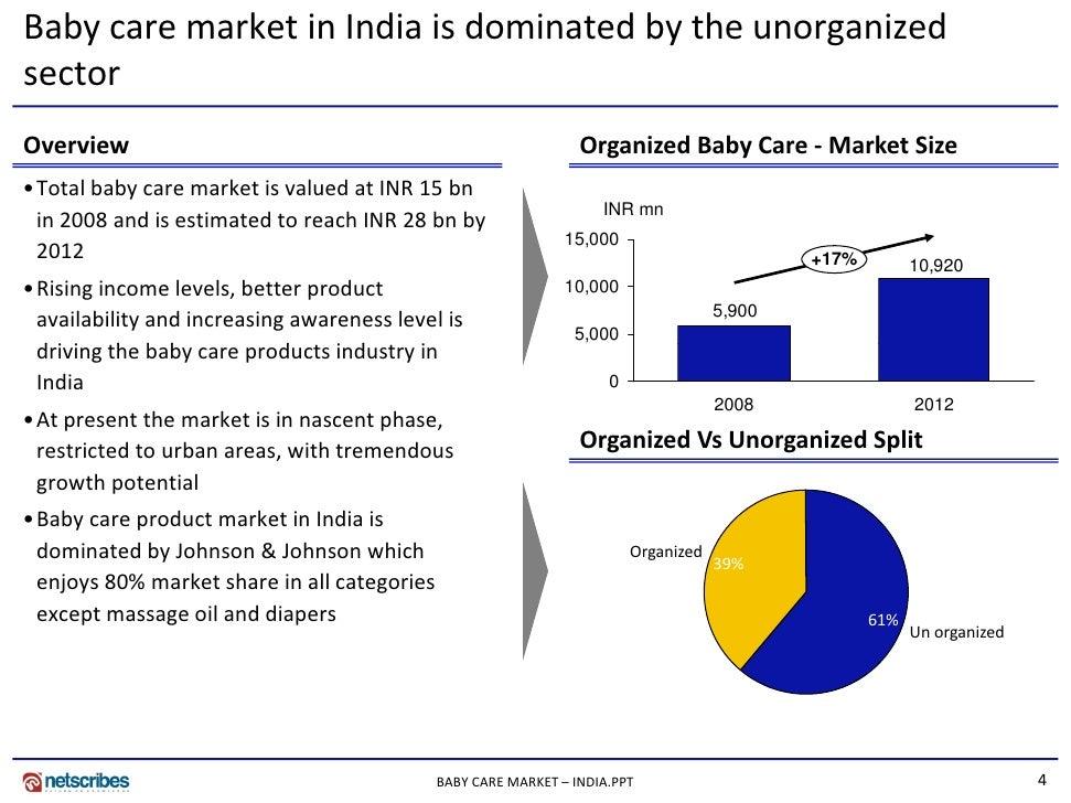 Organic skin care market size