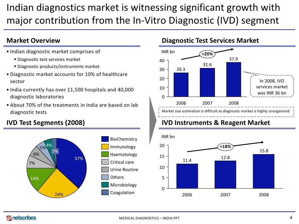 Digital Music Industry - Statistics & Facts