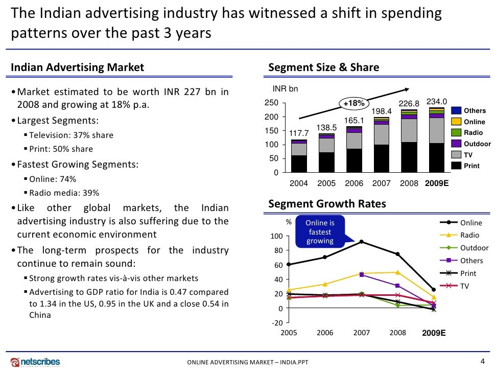 contribution of advertising to india s gdp 42% of all advertising spend in india on india's entertainment economy the spotlight on india's entertainment economy spotlight on india's entertainment.