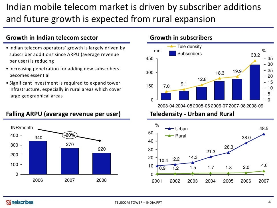 vietnamese telecom market essay Frost & sullivan is a growth partnership company focused on helping our clients achieve transformational growth as they are impacted by an economic environment dominated by accelerating change, driven by disruptive technologies, mega trends, and new business models.