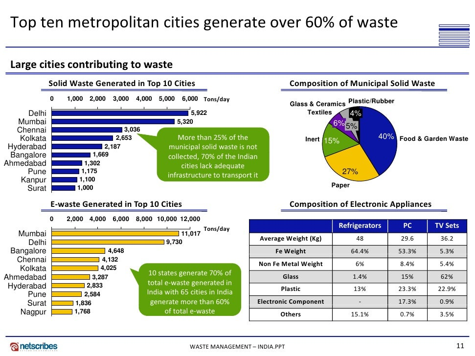 india solid waste management vehicles market Municipal solid waste management (mswm), a critical element towards sustainable metropolitan development, comprises segregation, storage, collection, relocation, carry-age, processing, and dis- posal of solid waste to minimize its adverse impact on environment.
