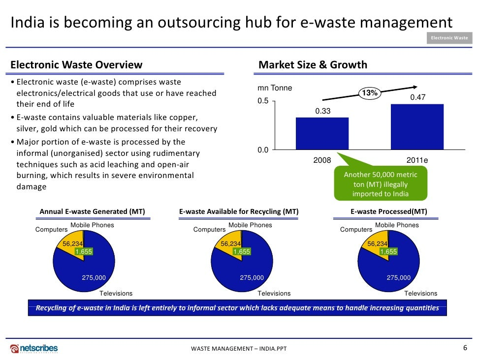 global municipal solid waste management market Solid waste management market is expected to surpass usd 340 billion by 2024growing adoption of recycling and wte incineration technique to curb air pollutions along with increasing environmental concern will stimulate the solid waste management industry growth rapid municipal solid waste generation owing to growing population and increasing.
