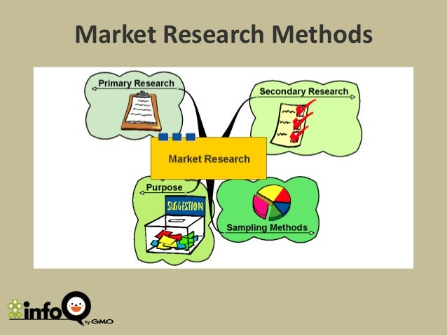Methods of market research