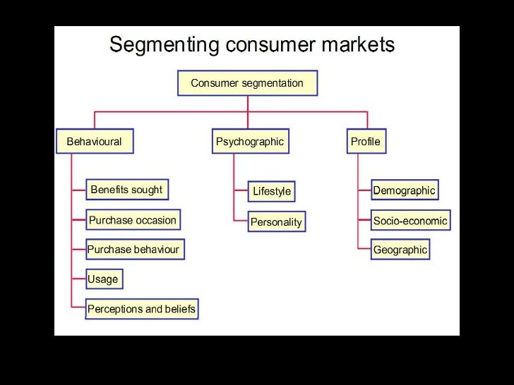 the conditions needed for the effective market segmentation What are the characteristics of market segments & target markets what are the characteristics of market segments & target [define market segmentation.