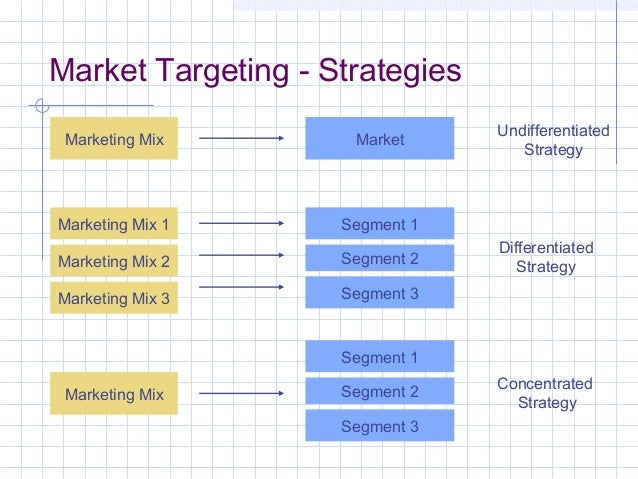 marketing mix strategies related with target The marketing mix debunked 3  your combination of promotional strategies and how you go  of both target market and people directly related to the business.