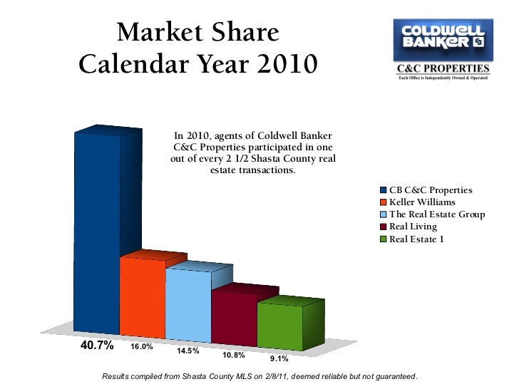 Market ShareCalendar Year 2010                      In 2010, agents of Coldwell Banker                      C&C Properties...