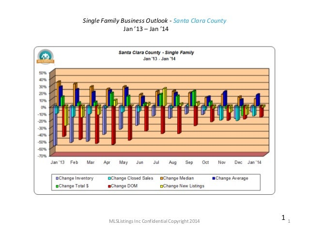 Single Family Business Outlook - Santa Clara County Jan '13 – Jan '14  MLSListings Inc Confidential Copyright 2014  1  1