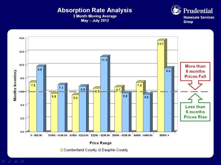 Market Statistics for July 2012 - Greater Harrisburg Area