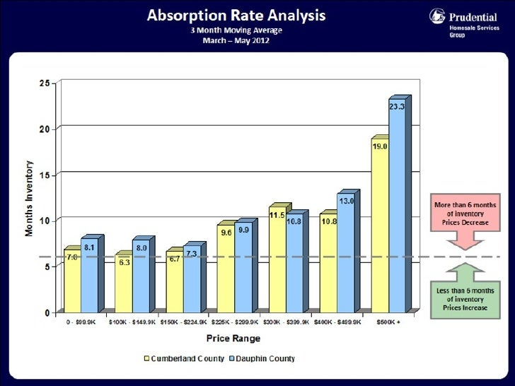 Market Stats for May 2012 - Greater Harrisburg Area