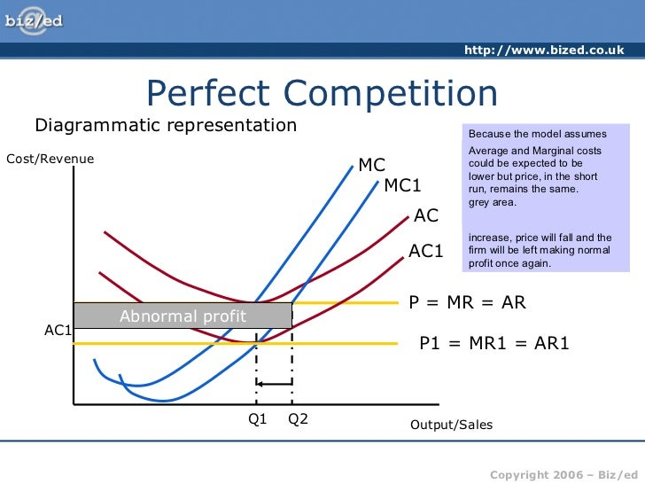 perfect competition market model