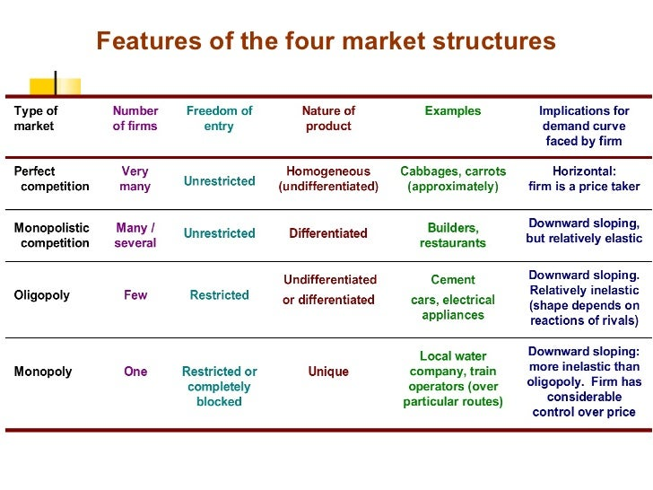 Basic Characteristics of Market Structures