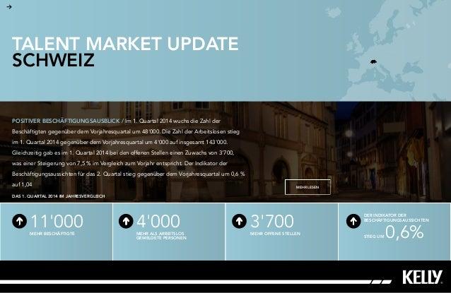 Market Update Switzerland August