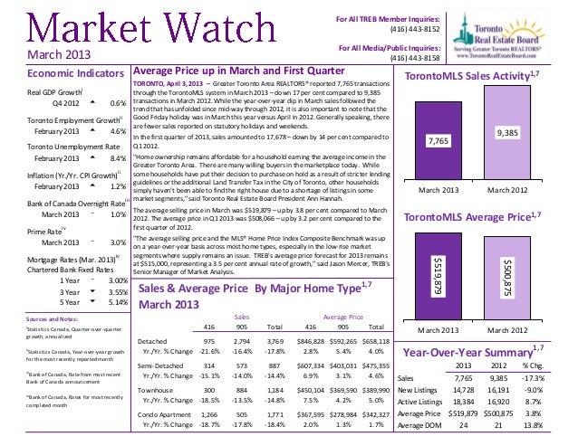 Market watch   march 2013