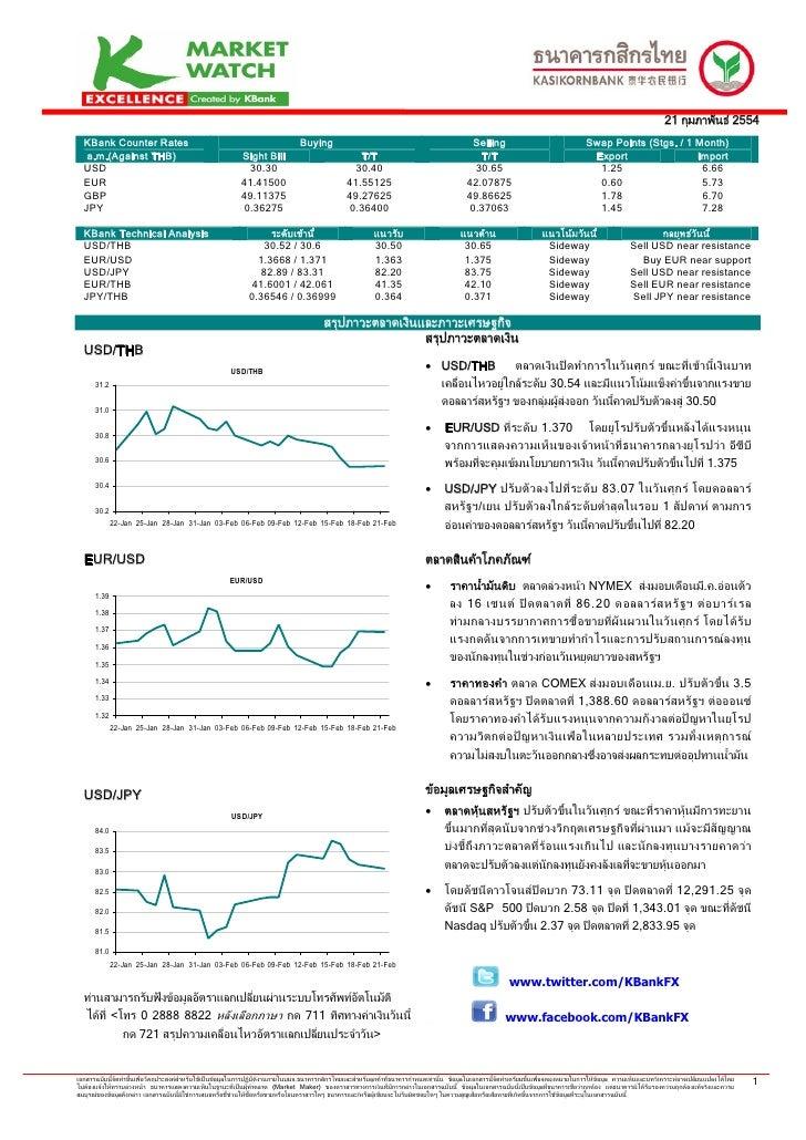 21 กุมภาพันธ 2554  KBank Counter Rates                                                             Buying                ...