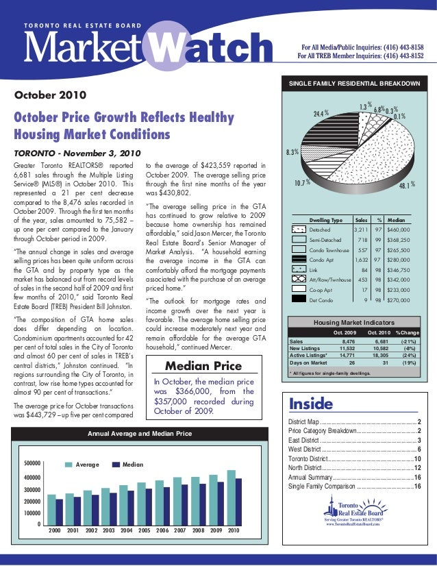 Inside October Price Growth Reflects Healthy Housing Market Conditions TORONTO - November 3, 2010 SINGLE FAMILY RESIDENTIA...