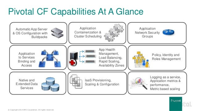 © Copyright 2014 EMC Corporation. All rights reserved. Pivotal CF Capabilities At A Glance Application Containerization & ...