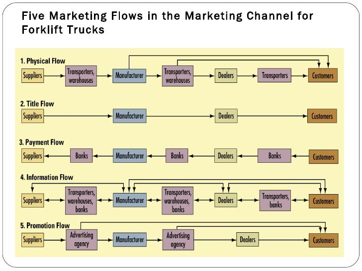 types of marketing channels for consumer products Some businesses need middlemen to get their products to the and the ultimate consumer, keep the channels of 4 types of marketing.